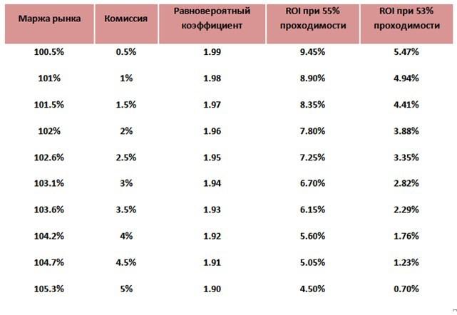 коэффициентов букмекеров таблица